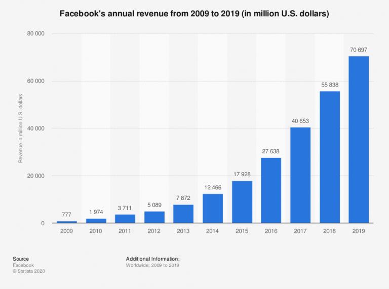Facebook Revenue 2019 Graph